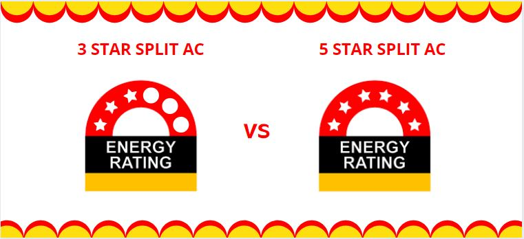 Major Difference between 3 Star Split AC and 5 Star Split AC
